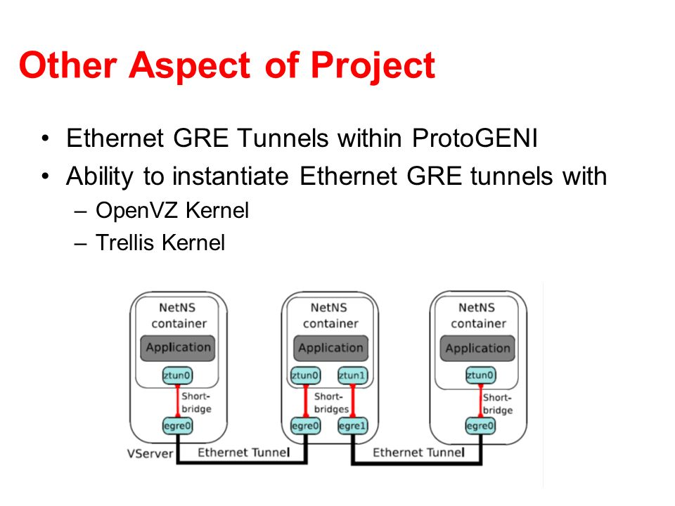 Other Aspect of Project Ethernet GRE Tunnels within ProtoGENI Ability to instantiate Ethernet GRE tunnels with –OpenVZ Kernel –Trellis Kernel