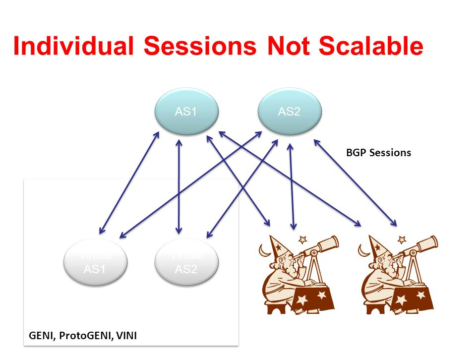 Individual Sessions Not Scalable AS1 AS2 GENI, ProtoGENI, VINI Virtual AS1 Virtual AS2 BGP Sessions
