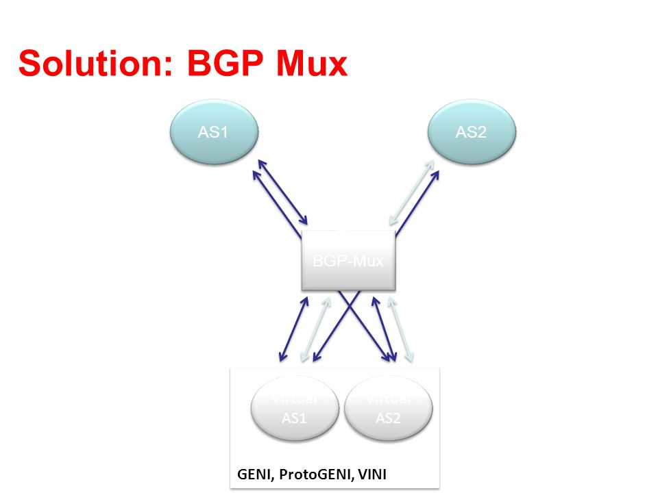 Solution: BGP Mux AS1 AS2 BGP-Mux GENI, ProtoGENI, VINI Virtual AS2 Virtual AS1