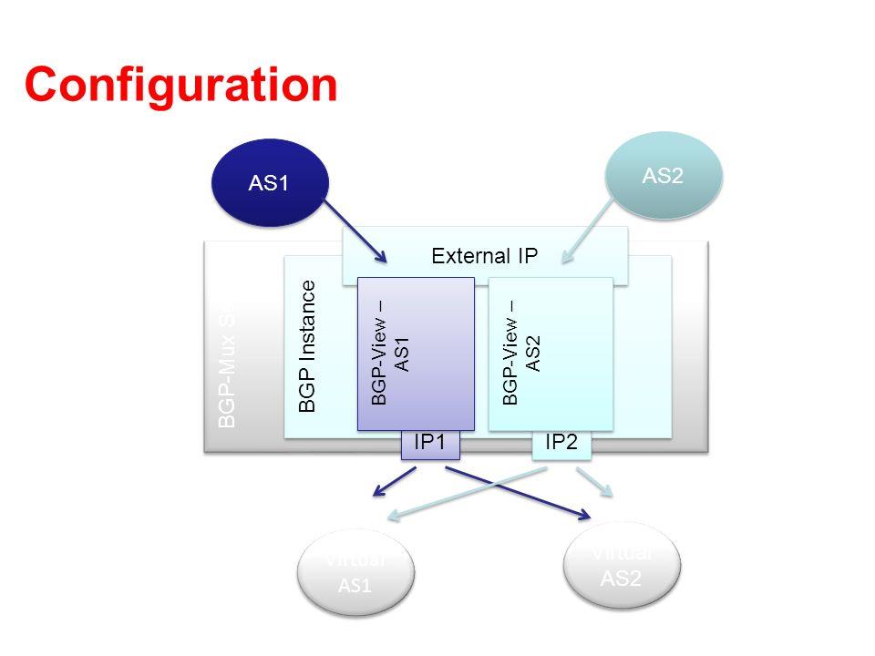 Configuration AS1 AS2 BGP-Mux Server BGP Instance External IP IP1 IP2 BGP-View – AS1 BGP-View – AS2 Virtual AS1 Virtual AS2
