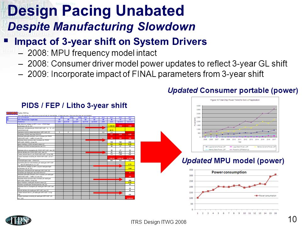 ITRS Design ITWG 2008 10 Design Pacing Unabated Despite Manufacturing Slowdown Impact of 3-year shift on System Drivers –2008: MPU frequency model intact –2008: Consumer driver model power updates to reflect 3-year GL shift –2009: Incorporate impact of FINAL parameters from 3-year shift Updated Consumer portable (power) Updated MPU model (power) PIDS / FEP / Litho 3-year shift