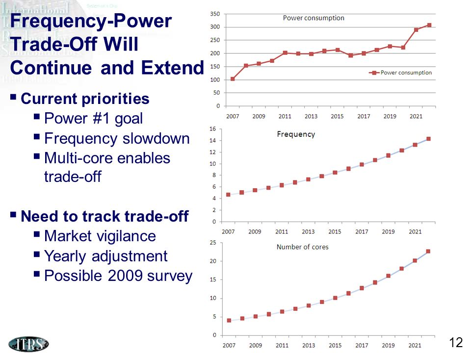 ITRS Design ITWG Frequency-Power Trade-Off Will Continue and Extend Current priorities Power #1 goal Frequency slowdown Multi-core enables trade-off Need to track trade-off Market vigilance Yearly adjustment Possible 2009 survey