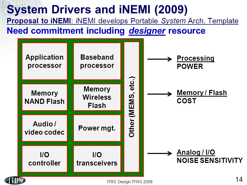 ITRS Design ITWG 2008 14 System Drivers and iNEMI (2009) Proposal to iNEMI: iNEMI develops Portable System Arch.