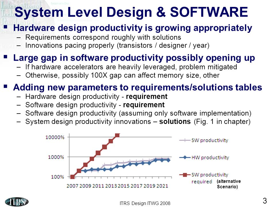 ITRS Design ITWG 2008 3 System Level Design & SOFTWARE Hardware design productivity is growing appropriately –Requirements correspond roughly with solutions –Innovations pacing properly (transistors / designer / year) Large gap in software productivity possibly opening up –If hardware accelerators are heavily leveraged, problem mitigated –Otherwise, possibly 100X gap can affect memory size, other Adding new parameters to requirements/solutions tables –Hardware design productivity - requirement –Software design productivity - requirement –Software design productivity (assuming only software implementation) –System design productivity innovations – solutions (Fig.