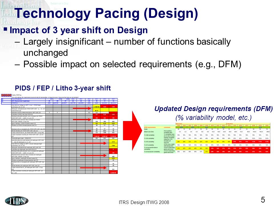 ITRS Design ITWG Technology Pacing (Design) Impact of 3 year shift on Design –Largely insignificant – number of functions basically unchanged –Possible impact on selected requirements (e.g., DFM) Updated Design requirements (DFM) (% variability model, etc.) PIDS / FEP / Litho 3-year shift