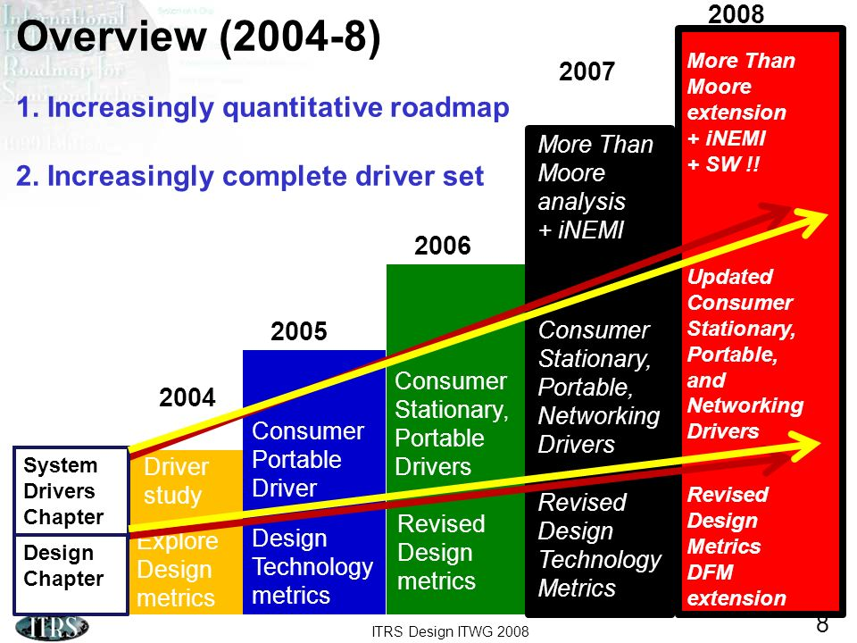 ITRS Design ITWG 2008 8 Overview (2004-8) 1. Increasingly quantitative roadmap 2.