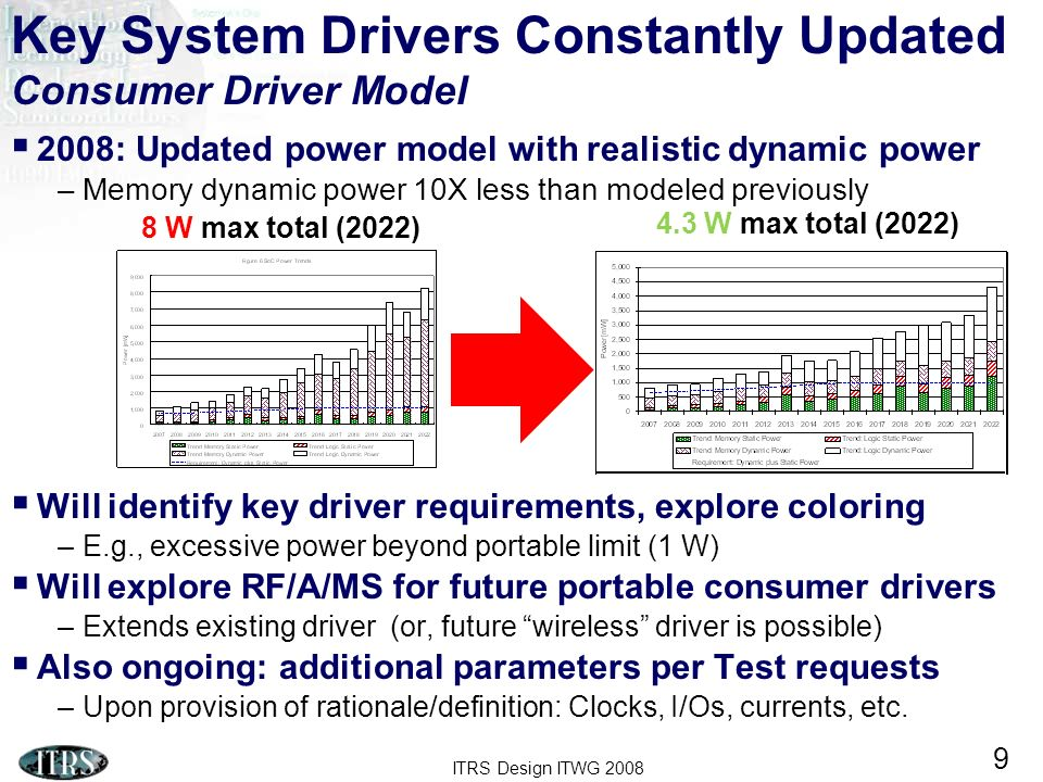 ITRS Design ITWG Key System Drivers Constantly Updated Consumer Driver Model 2008: Updated power model with realistic dynamic power –Memory dynamic power 10X less than modeled previously Will identify key driver requirements, explore coloring –E.g., excessive power beyond portable limit (1 W) Will explore RF/A/MS for future portable consumer drivers –Extends existing driver (or, future wireless driver is possible) Also ongoing: additional parameters per Test requests –Upon provision of rationale/definition: Clocks, I/Os, currents, etc.