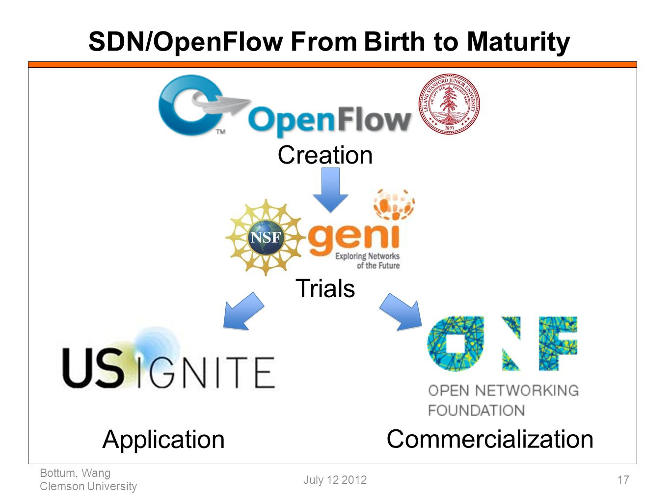 Creation SDN/OpenFlow From Birth to Maturity Bottum, Wang Clemson University 17 Trials Commercialization Application July 12 2012