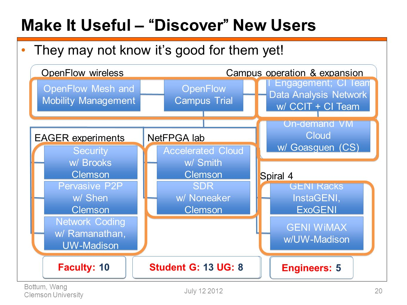 Make It Useful – Discover New Users They may not know its good for them yet.
