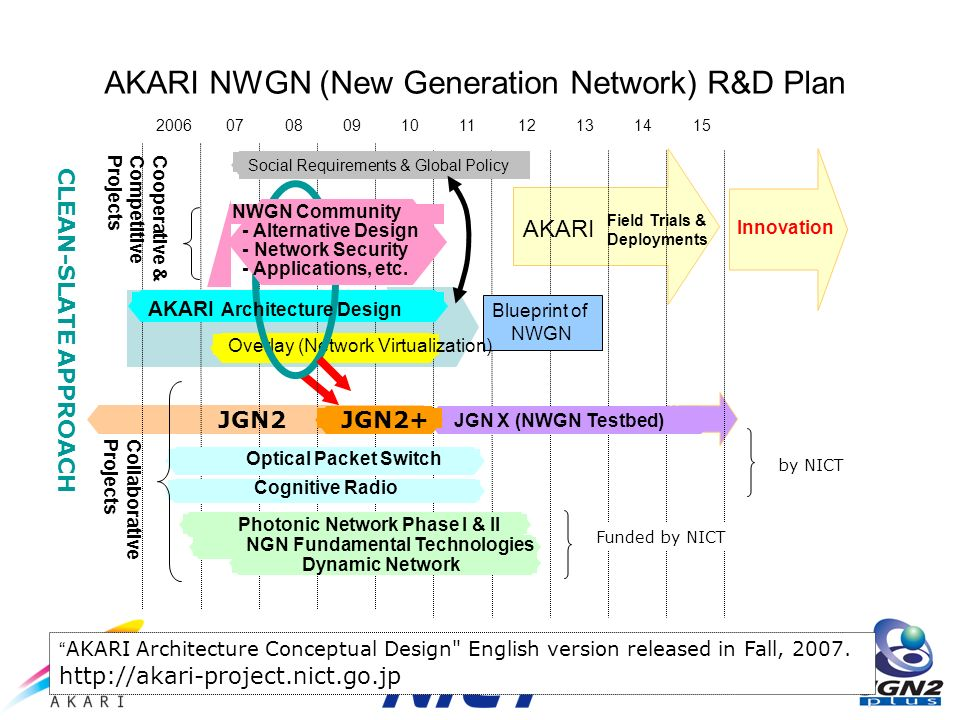1511121314 Field Trials & Deployments Innovation 200607080910 Blueprint of NWGN AKARI NWGN (New Generation Network) R&D Plan JGN2JGN2+ JGN X (NWGN Testbed) Overlay (Network Virtualization) Cognitive Radio Photonic Network Phase I & II Dynamic Network Optical Packet Switch NGN Fundamental Technologies AKARI Cooperative &CompetitiveProjects NWGN Community - Alternative Design - Network Security - Applications, etc.