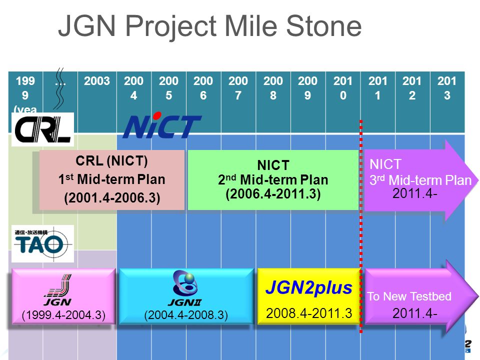 199 9 (yea r) …2003200 4 200 5 200 6 200 7 200 8 200 9 201 0 201 1 201 2 201 3 JGN Project Mile Stone (1999.4-2004.3) (2004.4-2008.3) JGN2plus To New Testbed NICT 2 nd Mid-term Plan (2006.4-2011.3) CRL (NICT) 1 st Mid-term Plan (2001.4-2006.3) 2008.4-2011.3 2011.4- NICT 3 rd Mid-term Plan 2011.4-