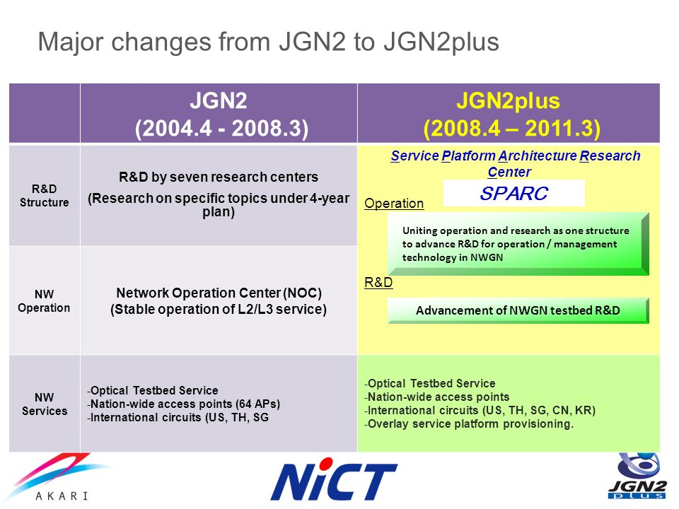 JGN2 (2004.4 - 2008.3) JGN2plus (2008.4 – 2011.3) R&D Structure R&D by seven research centers (Research on specific topics under 4-year plan) Service Platform Architecture Research Center Operation R&D NW Operation Network Operation Center (NOC) (Stable operation of L2/L3 service) NW Services -Optical Testbed Service -Nation-wide access points (64 APs) -International circuits (US, TH, SG -Optical Testbed Service -Nation-wide access points -International circuits (US, TH, SG, CN, KR) -Overlay service platform provisioning.