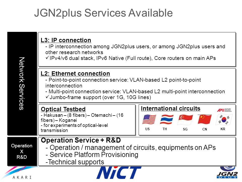 JGN2plus Services Available Operation X R&D Operation X R&D Network Services L2: Ethernet connection - Point-to-point connection service: VLAN-based L2 point-to-point interconnection - Multi-point connection service: VLAN-based L2 multi-point interconnection Jumbo-frame support (over 1G, 10G lines) L2: Ethernet connection - Point-to-point connection service: VLAN-based L2 point-to-point interconnection - Multi-point connection service: VLAN-based L2 multi-point interconnection Jumbo-frame support (over 1G, 10G lines) L3: IP connection - IP interconnection among JGN2plus users, or among JGN2plus users and other research networks IPv4/v6 dual stack, IPv6 Native (Full route), Core routers on main APs L3: IP connection - IP interconnection among JGN2plus users, or among JGN2plus users and other research networks IPv4/v6 dual stack, IPv6 Native (Full route), Core routers on main APs Optical Testbed - Hakusan – (8 fibers) – Otemachi – (16 fibers) – Koganei - for experiments of optical-level transmission Optical Testbed - Hakusan – (8 fibers) – Otemachi – (16 fibers) – Koganei - for experiments of optical-level transmission Operation Service + R&D - Operation / management of circuits, equipments on APs - Service Platform Provisioning -Technical supports Operation Service + R&D - Operation / management of circuits, equipments on APs - Service Platform Provisioning -Technical supports International circuits SG USTH CN KR
