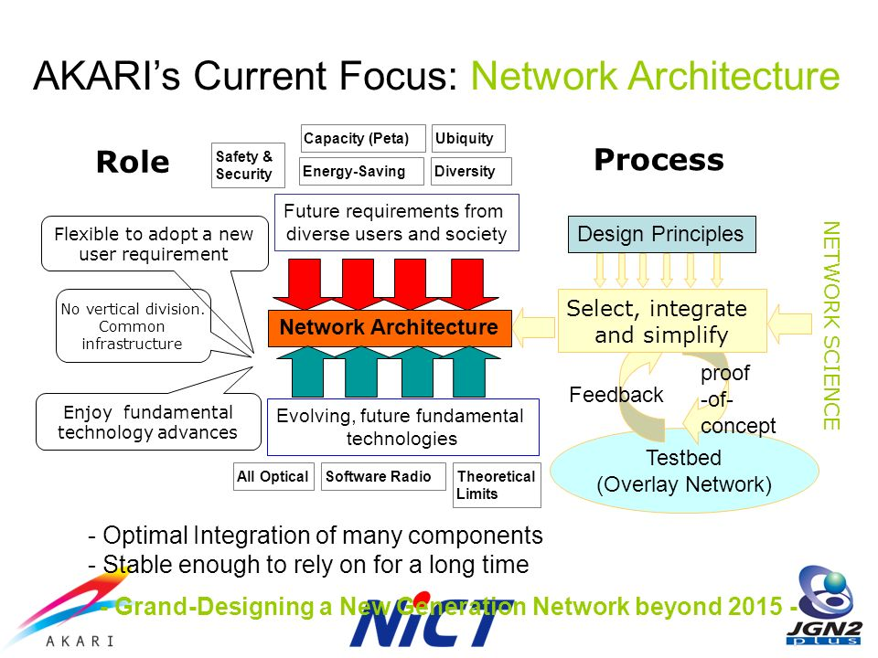 AKARIs Current Focus: Network Architecture No vertical division.