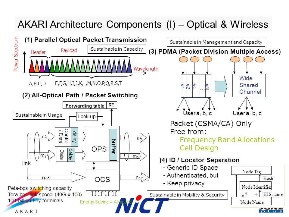 AKARI Architecture Components (I) – Optical & Wireless Peta-bps switching capacity Tera-bps link speed (40G x 100) 100 billion tiny terminals A,B,C,D E,F,G,H,I,J,K,L,M,N,O,P,Q,R,S,T Wavelength Power Spectrum Header Payload OPS OCS c m 1 n 1 Control / Data Data Look-up Forwarding table delay RE buffer c m 2 n 2 link Energy Saving – All optical (1) Parallel Optical Packet Transmission (2) All-Optical Path / Packet Switching User a, b, c #1 #2 #3 #N … Wide Shared Channel User a, b, c (3) PDMA (Packet Division Multiple Access) Packet (CSMA/CA) Only Free from: Frequency Band Allocations Cell Design (4) ID / Locator Separation - Generic ID Space - Authenticated, but - Keep privacy Node Name Node Identifier Node Tag Hash HIS name+.