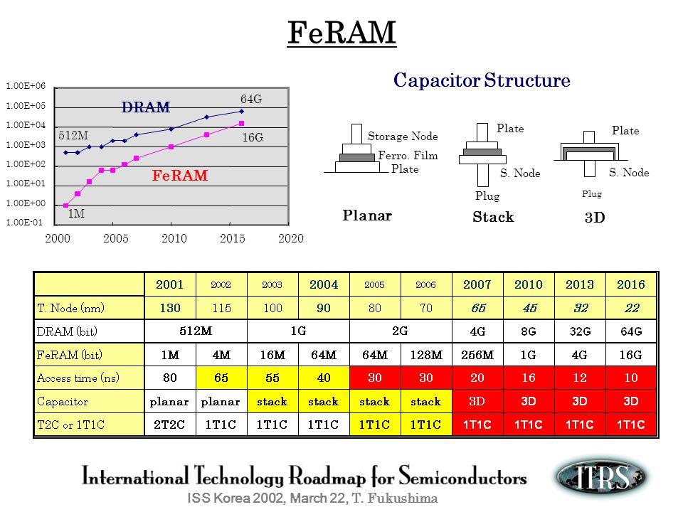 ISS Korea 2002, March 22, T. Fukushima Plate S. Node Plug Stack Storage Node Ferro. Film Plate Planar Plate Plug S. Node 3D3D Capacitor Structure FeRA