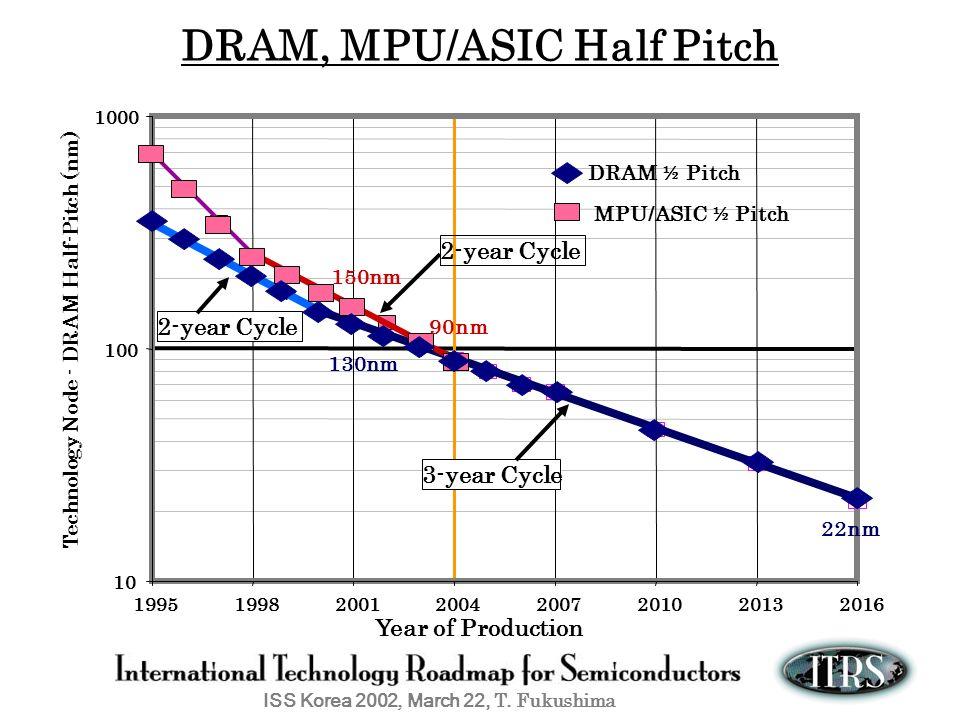 ISS Korea 2002, March 22, T. Fukushima DRAM, MPU/ASIC Half Pitch Year of Production Technology Node - DRAM Half-Pitch (nm) 10 100 1000 199519982001200