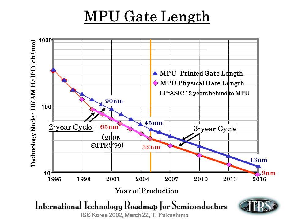 ISS Korea 2002, March 22, T. Fukushima MPU Gate Length Year of Production 1000 19951998200120042007201020132016 Technology Node - DRAM Half-Pitch (nm)