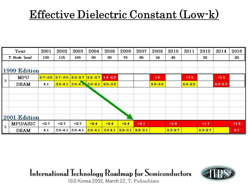 ISS Korea 2002, March 22, T. Fukushima Effective Dielectric Constant (Low-k)