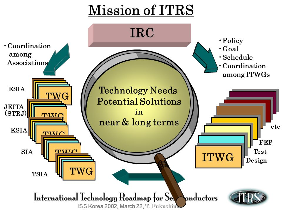 ISS Korea 2002, March 22, T. Fukushima Mission of ITRS ITWG Policy Goal Schedule Coordination among ITWGs Coordination among Associations IRC Technolo