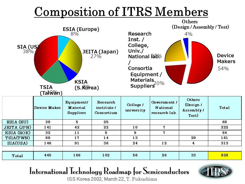 ISS Korea 2002, March 22, T. Fukushima Composition of ITRS Members ESIA (Europe) 8% JEITA (Japan) 27% KSIA (S.Korea) 8% TSIA (Taiwan) 19% SIA (US) 38%