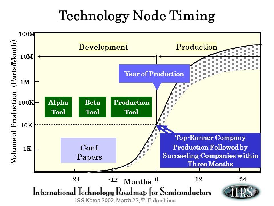 ISS Korea 2002, March 22, T. Fukushima Technology Node Timing Volume of Production (Parts/Month) Months -24 1K1K 10K 100K 0 1M1M 10M 100M Alpha Tool 1