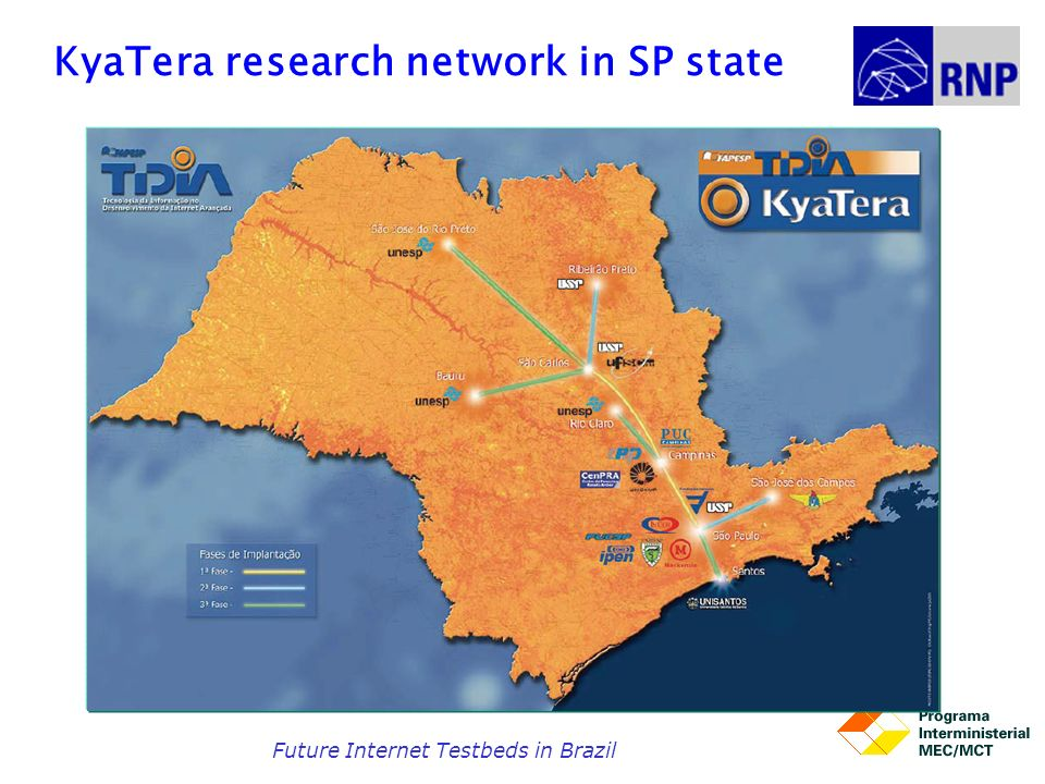 KyaTera research network in SP state Future Internet Testbeds in Brazil