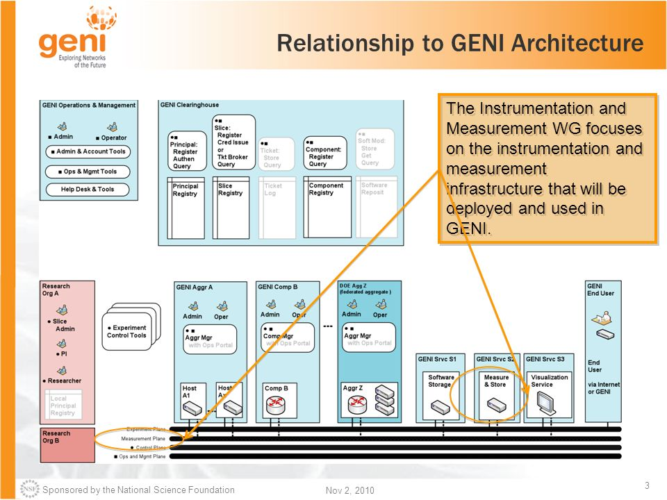 Sponsored by the National Science Foundation 3 Nov 2, 2010 Relationship to GENI Architecture The Instrumentation and Measurement WG focuses on the instrumentation and measurement infrastructure that will be deployed and used in GENI.