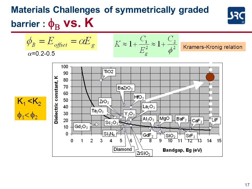 17 Materials Challenges of symmetrically graded barrier : vs. K =0.2-0.5 Kramers-Kronig relation K 1 <K 2
