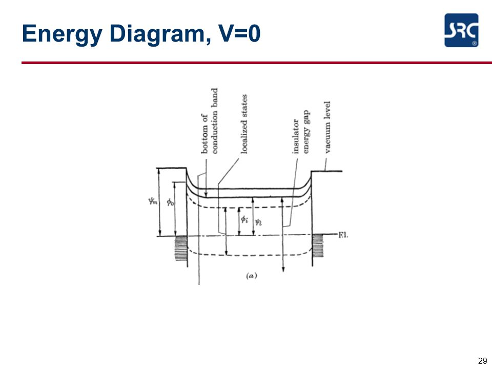 29 Energy Diagram, V=0