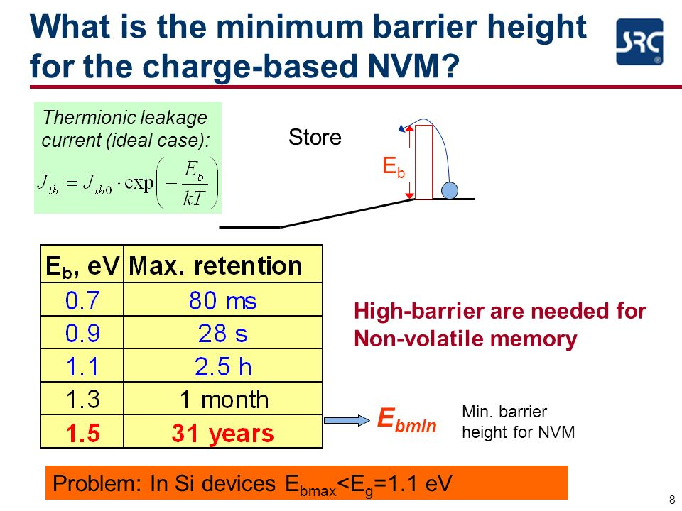 8 What is the minimum barrier height for the charge-based NVM? Store Problem: In Si devices E bmax <E g =1.1 eV EbEb Thermionic leakage current (ideal