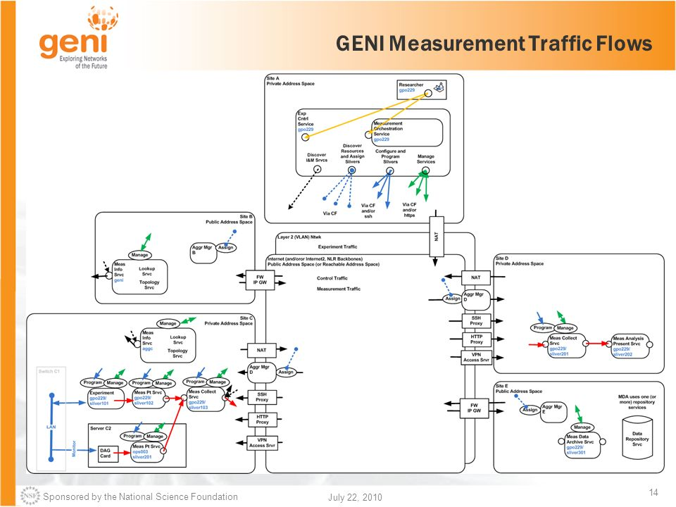 Sponsored by the National Science Foundation 14 July 22, 2010 GENI Measurement Traffic Flows