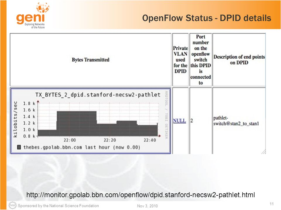 Sponsored by the National Science Foundation 11 Nov 3, 2010 OpenFlow Status - DPID details