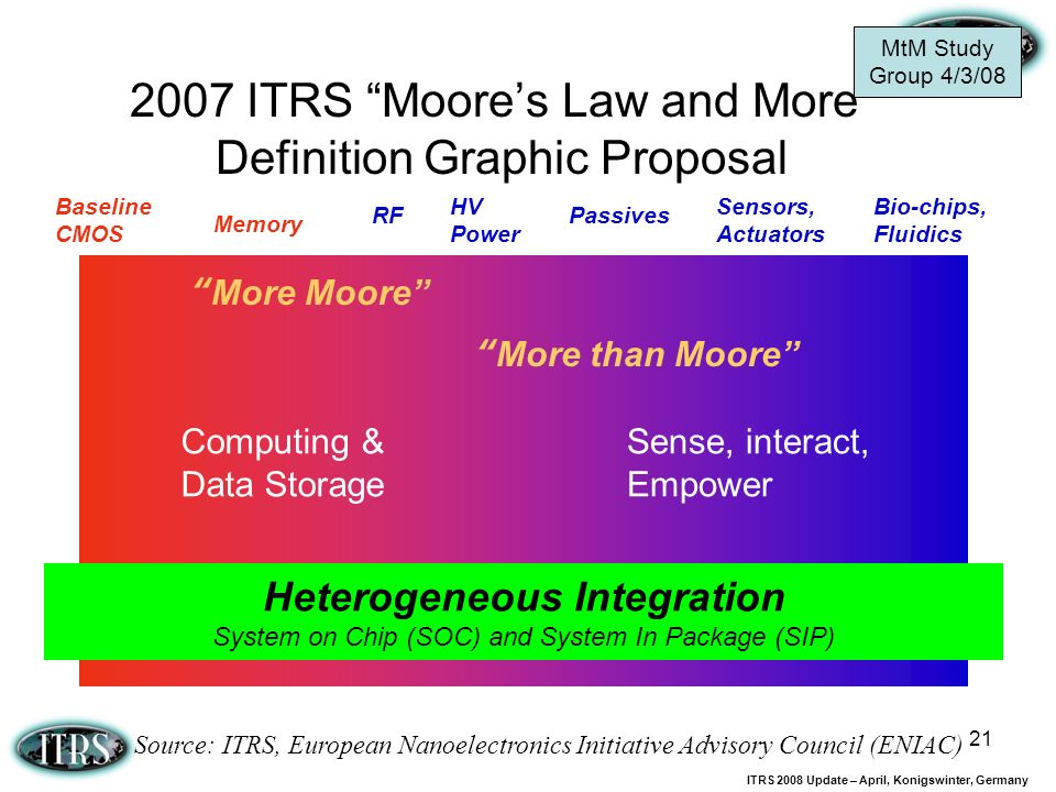 ITRS 2008 Update – April, Konigswinter, Germany 21 2007 ITRS Moores Law and More Definition Graphic Proposal Computing & Data Storage Heterogeneous In