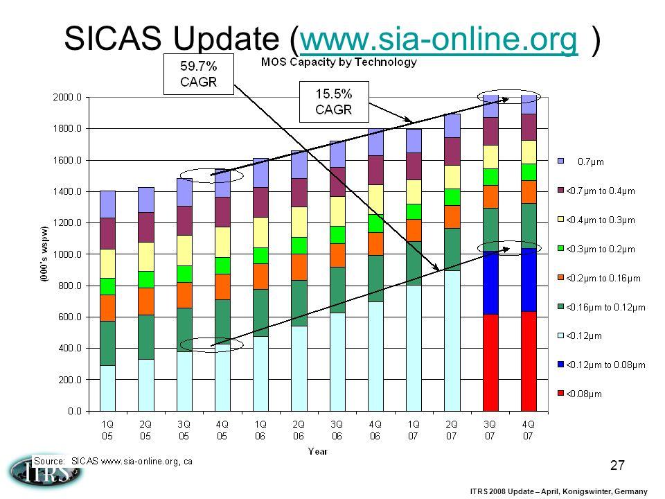 ITRS 2008 Update – April, Konigswinter, Germany 27 SICAS Update (www.sia-online.org )www.sia-online.org