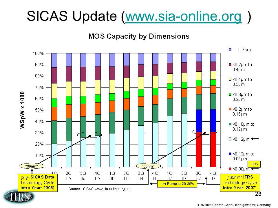 ITRS 2008 Update – April, Konigswinter, Germany 28 SICAS Update (www.sia-online.org )www.sia-online.org