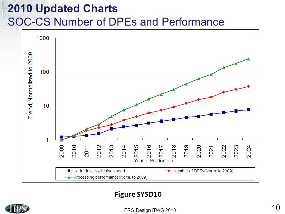 ITRS Design ITWG 2010 10 Figure SYSD10 2010 Updated Charts SOC-CS Number of DPEs and Performance