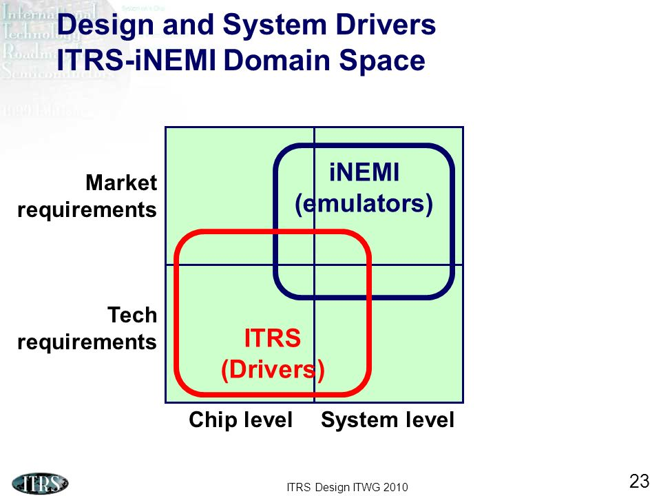 ITRS Design ITWG 2010 23 Design and System Drivers ITRS-iNEMI Domain Space Chip levelSystem level Tech requirements Market requirements iNEMI (emulators) ITRS (Drivers)
