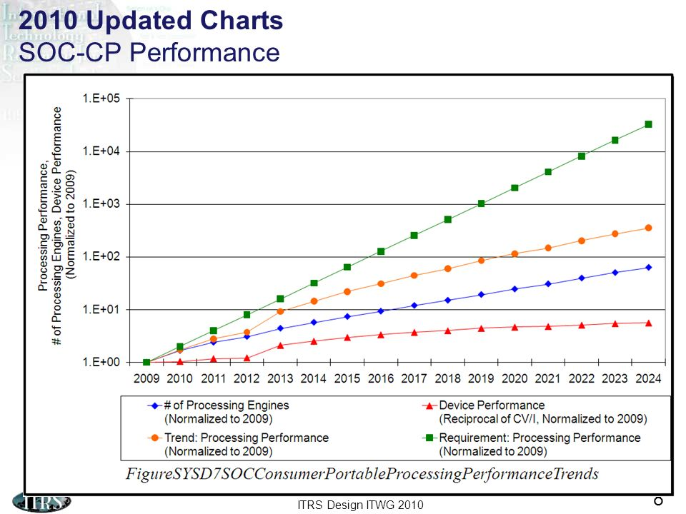 ITRS Design ITWG 2010 9 Figure SYSD9 2010 Updated Charts SOC-CS Number of Cores and Performance