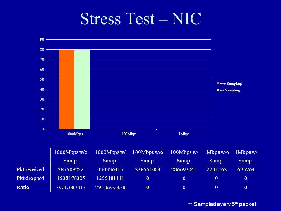 Stress Test – NIC 1000Mbps w/o Samp. 1000Mbps w/ Samp.
