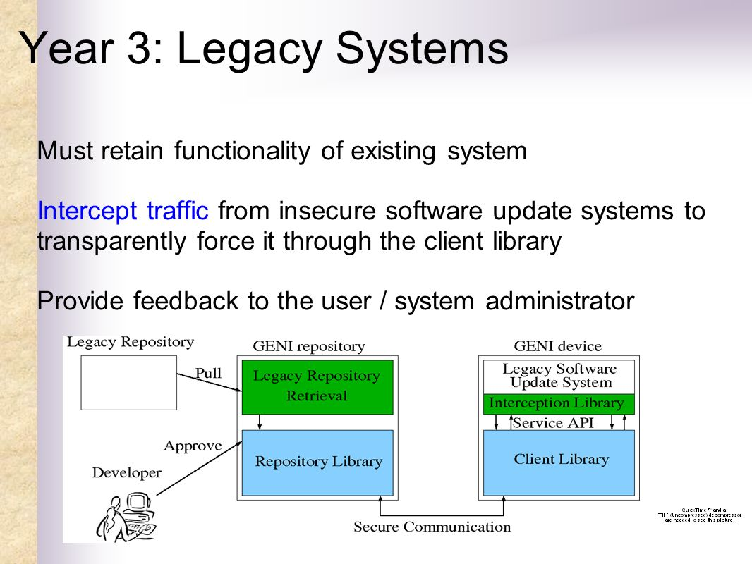 Year 3: Legacy Systems Must retain functionality of existing system Intercept traffic from insecure software update systems to transparently force it