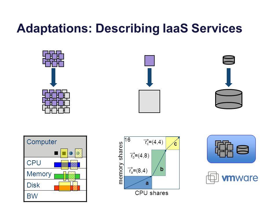 Adaptations: Describing IaaS Services Computer CPU Memory Disk BW r a =(8,4) r b =(4,8) a b c r c =(4,4) 16 CPU shares memory shares