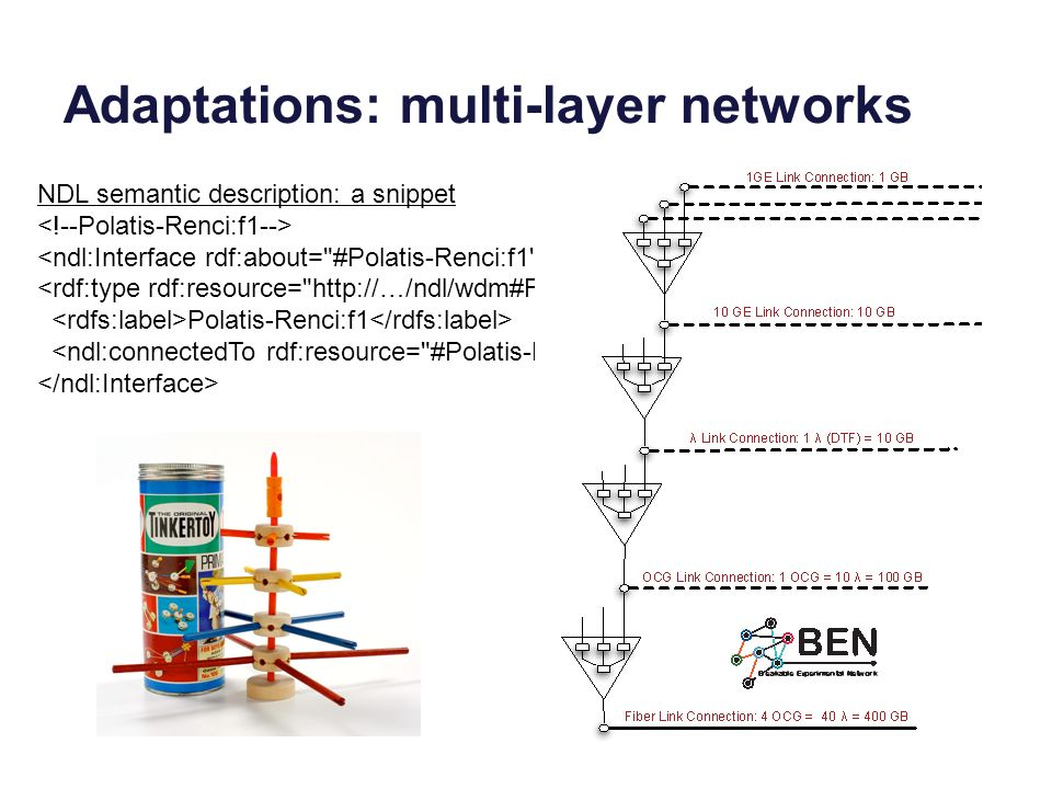 Adaptations: multi-layer networks NDL semantic description: a snippet Polatis-Renci:f1