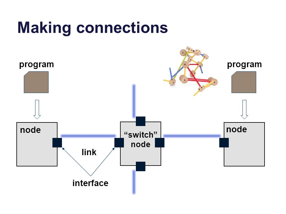 Making connections node program link interface program switch node