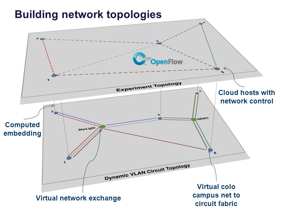 Virtual network exchange Virtual colo campus net to circuit fabric Cloud hosts with network control Building network topologies Computed embedding