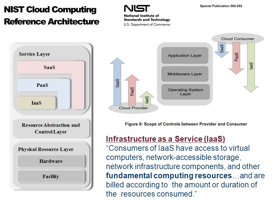Infrastructure as a Service (IaaS) Consumers of IaaS have access to virtual computers, network-accessible storage, network infrastructure components,