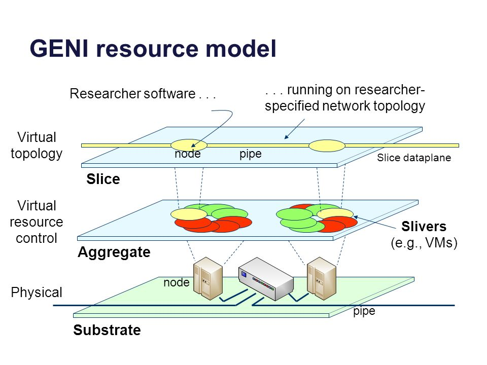 Substrate Aggregate Slice Slice dataplane Researcher software...... running on researcher- specified network topology Slivers (e.g., VMs) GENI resourc