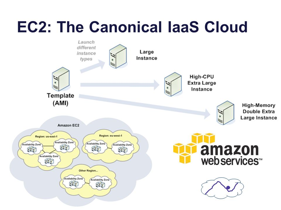 EC2: The Canonical IaaS Cloud