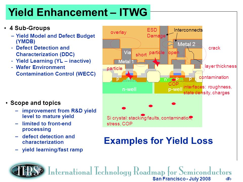 2 San Francisco - July Examples for Yield Loss Scope and topics –improvement from R&D yield level to mature yield –limited to front-end processing –defect detection and characterization –yield learning/fast ramp Yield Enhancement – ITWG 4 Sub-Groups –Yield Model and Defect Budget (YMDB) -Defect Detection and Characterization (DDC) -Yield Learning (YL – inactive) -Wafer Environment Contamination Control (WECC)
