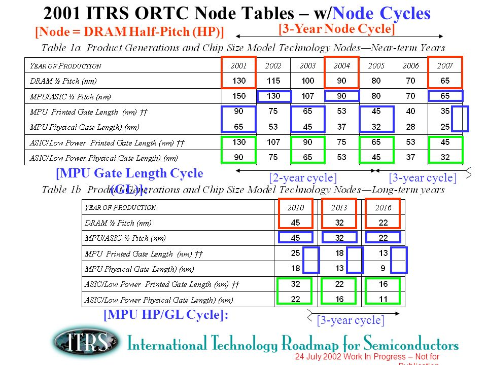 24 July 2002 Work In Progress – Not for Publication 2001 ITRS ORTC Node Tables – w/Node Cycles [3-Year Node Cycle] [2-year cycle][3-year cycle] [Node